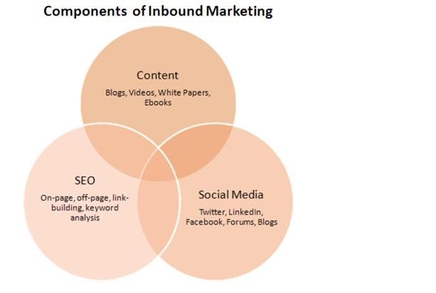 component of inbound marketing