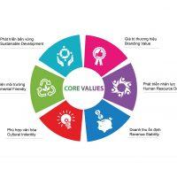 Làm Marketing online bắt đầu từ đâu: Phần 3 – Giá trị cốt lõi của marketing online