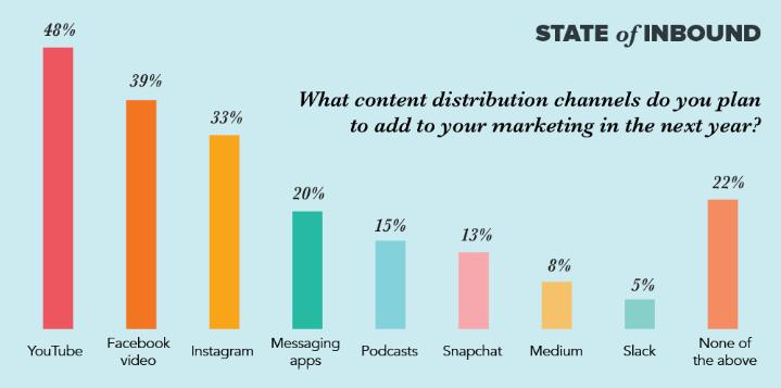 290 thống kê, số liệu và xu hướng Digital Marketing 2019 từ HubSpot
