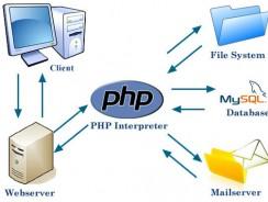 Từng bước học lập trình php căn bản qua dự án website giới thiệu sản phẩm – Trang chủ